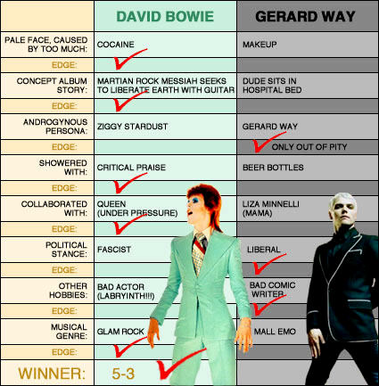 David Bowie vs Gerard Way